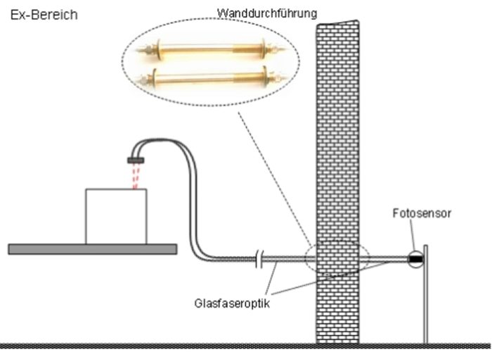 Sensorik Austria - Ex-Bereich