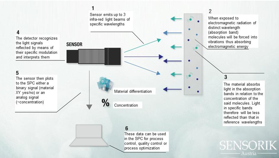 Tri²dent-Scheme-Sensorik Austria